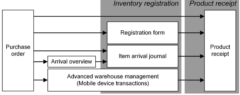 Purchase  order  Arrival overview  Inventory registratio  Registration form  Item arrival journal  Product receipt  Product  receipt  Advanced warehouse management  (Mobile device transactions)